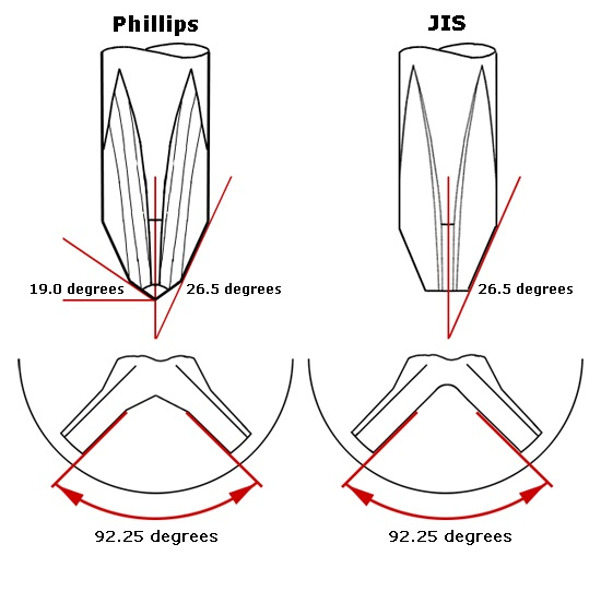 JIS vs. Phillips Angles.jpg