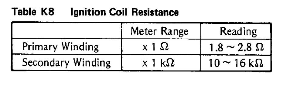 differance in coils? - KZRider Forum - KZRider, KZ, Z1 & Z