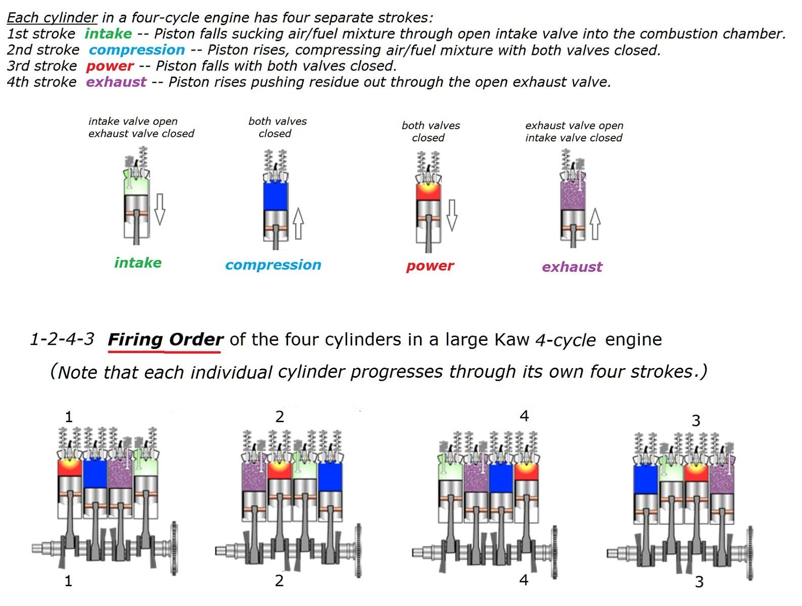 Firing Order Kzrider Forum Kz Z1 Z Motorcycle Kz750 Four Wiring Diagram 4fourstrokesandfiringorderedit