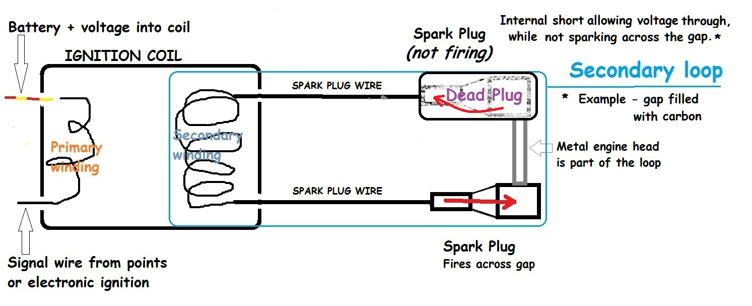 coil on plug wiring diagram coil image wiring diagram coil on plug wiring solidfonts on coil on plug wiring diagram